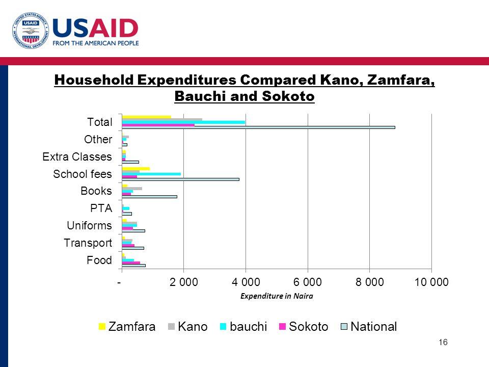 Household Expenditures Compared Kano, Zamfara, Bauchi and Sokoto 16