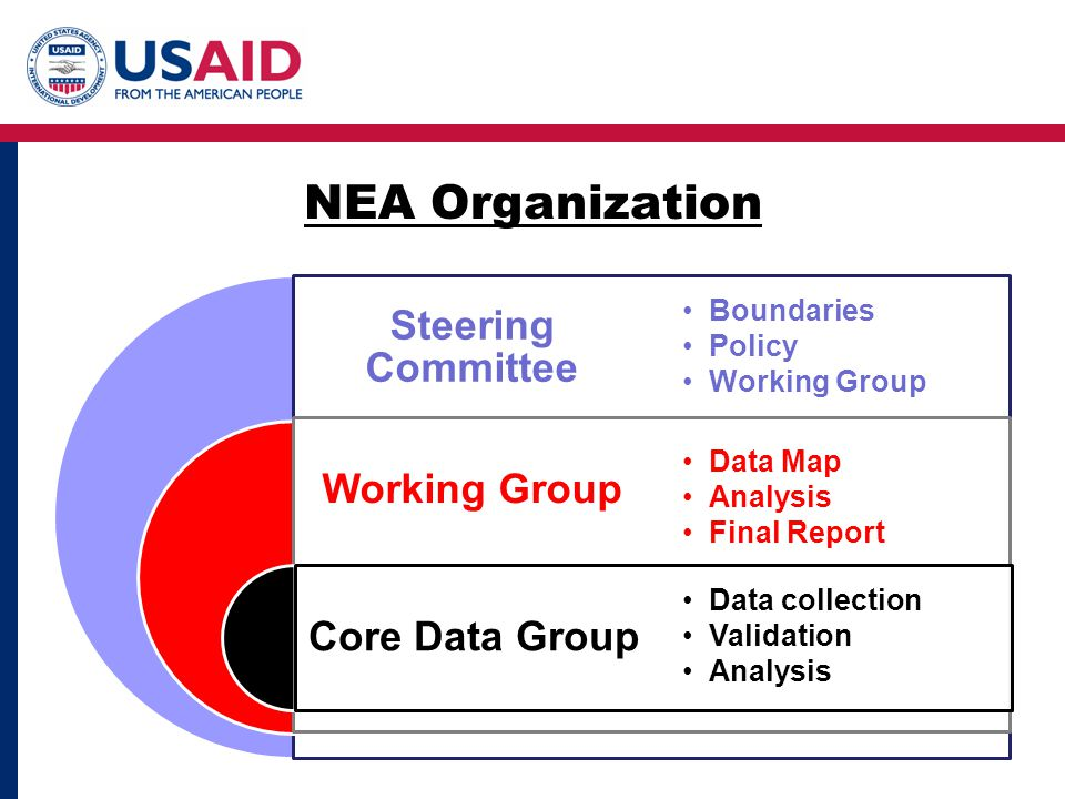 Steering Committee Working Group Core Data Group Boundaries Policy Working Group Data Map Analysis Final Report Data collection Validation Analysis NEA Organization