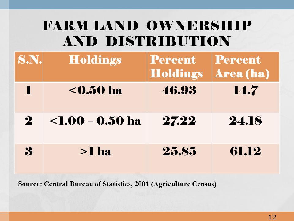 S.N.HoldingsPercent Holdings Percent Area (ha) 1<0.50 ha46.9314.7 2<1.00 – 0.50 ha27.2224.18 3>1 ha25.8561.12 FARM LAND OWNERSHIP AND DISTRIBUTION Source: Central Bureau of Statistics, 2001 (Agriculture Census) 12