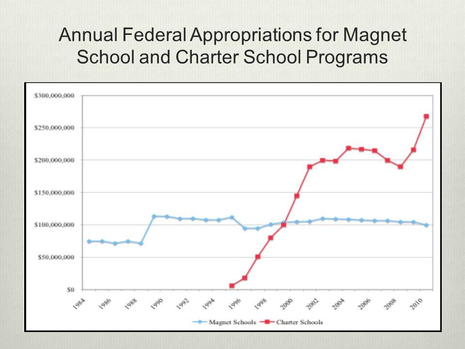 Annual Federal Appropriations for Magnet School and Charter School Programs