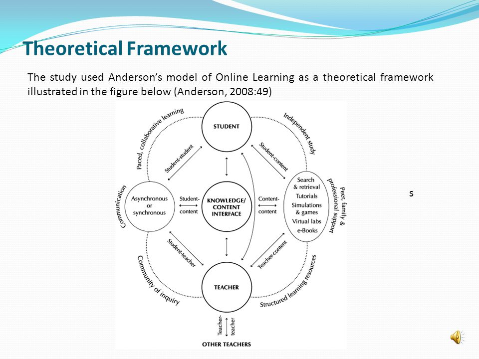 Theoretical Framework The study used Andersons model of Online Learning as a theoretical framework illustrated in the figure below (Anderson, 2008:49) s