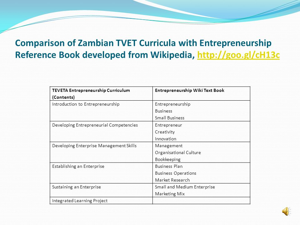 Comparison of Zambian TVET Curricula with Entrepreneurship Reference Book developed from Wikipedia, http://goo.gl/cH13chttp://goo.gl/cH13c TEVETA Entrepreneurship Curriculum (Contents) Entrepreneurship Wiki Text Book Introduction to Entrepreneurship Entrepreneurship Business Small Business Developing Entrepreneurial Competencies Entrepreneur Creativity Innovation Developing Enterprise Management Skills Management Organisational Culture Bookkeeping Establishing an Enterprise Business Plan Business Operations Market Research Sustaining an Enterprise Small and Medium Enterprise Marketing Mix Integrated Learning Project