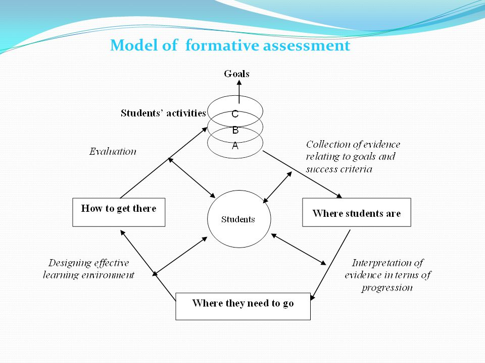 Model of formative assessment