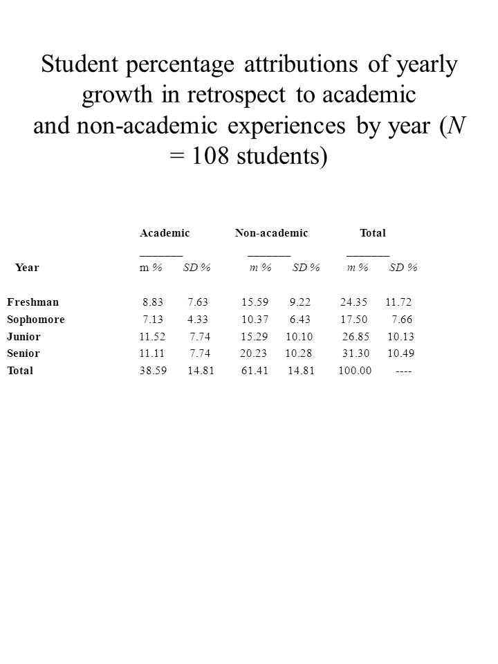 Student percentage attributions of yearly growth in retrospect to academic and non-academic experiences by year (N = 108 students) Academic Non-academic Total _______ _______ _______ Year m % SD % m % SD % m % SD % Freshman Sophomore Junior Senior Total