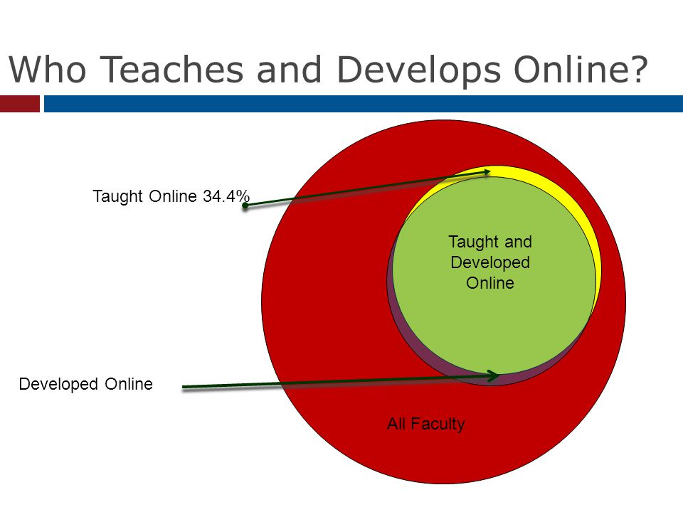 Who Teaches and Develops Online.