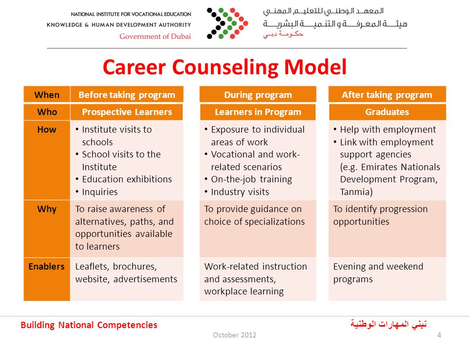 Building National Competencies نبني المهارات الوطنية Engaging Employers 5October 2012 Establishing sponsorships Developing partnerships with employment support agencies Designing programs that meet employers needs Conducting surveys, industry visits and face-to-face meetings Disseminating information