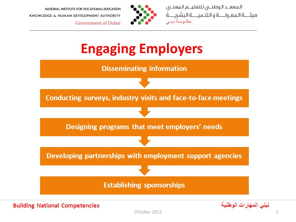 Building National Competencies نبني المهارات الوطنية Challenges of Career Counseling I Social and cultural values High expectations Perception of the recognition and worth of vocational education (compared to higher education) Preference for higher education degrees October 20126