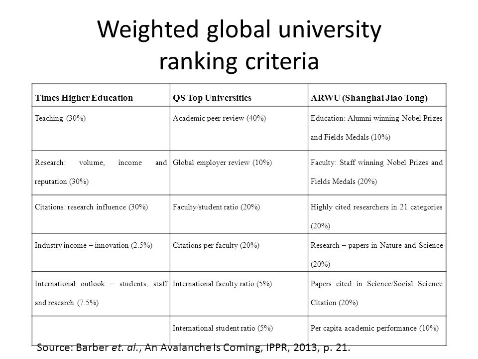 Weighted global university ranking criteria Times Higher EducationQS Top UniversitiesARWU (Shanghai Jiao Tong) Teaching (30%)Academic peer review (40%) Education: Alumni winning Nobel Prizes and Fields Medals (10%) Research: volume, income and reputation (30%) Global employer review (10%) Faculty: Staff winning Nobel Prizes and Fields Medals (20%) Citations: research influence (30%)Faculty/student ratio (20%) Highly cited researchers in 21 categories (20%) Industry income – innovation (2.5%)Citations per faculty (20%) Research – papers in Nature and Science (20%) International outlook – students, staff and research (7.5%) International faculty ratio (5%) Papers cited in Science/Social Science Citation (20%) International student ratio (5%)Per capita academic performance (10%) Source: Barber et.