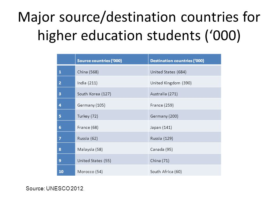 Aspects of globalisation/disembedding of HEIs 1.Growing reliance on international enrolments as sources of institutional funding 2.Cross-border teaching programs 3.International sources of research funding/collaborative research projects 4.Cross-border accreditation of programs (e.g.