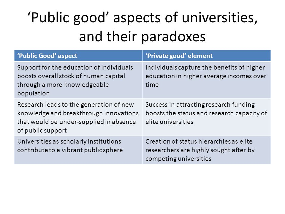 Public good aspects of universities, and their paradoxes Public Good aspectPrivate good element Support for the education of individuals boosts overall stock of human capital through a more knowledgeable population Individuals capture the benefits of higher education in higher average incomes over time Research leads to the generation of new knowledge and breakthrough innovations that would be under-supplied in absence of public support Success in attracting research funding boosts the status and research capacity of elite universities Universities as scholarly institutions contribute to a vibrant public sphere Creation of status hierarchies as elite researchers are highly sought after by competing universities