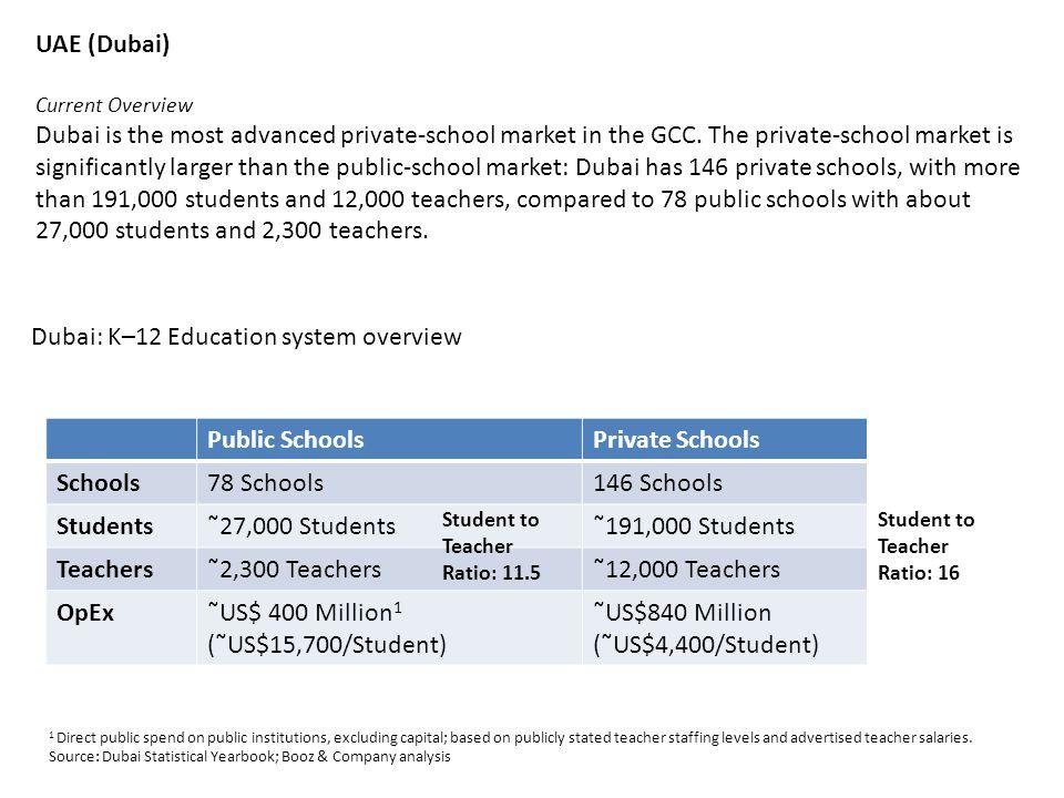 UAE (Dubai) Current Overview Dubai is the most advanced private-school market in the GCC.