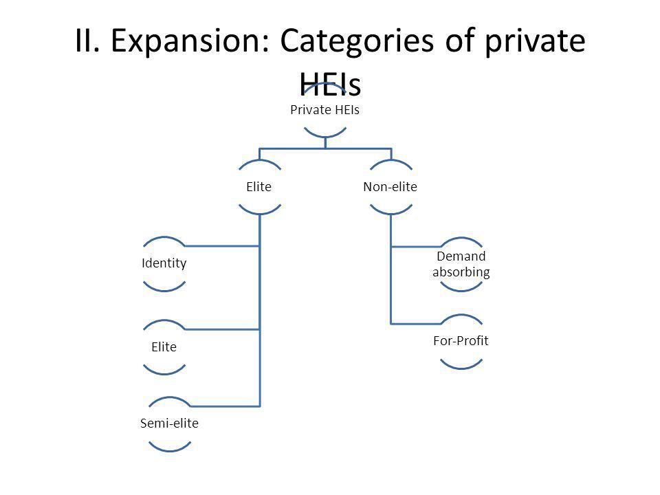II. Expansion: Categories of private HEIs Private HEIs Elite Identity Elite Semi-elite Non-elite Demand absorbing For-Profit