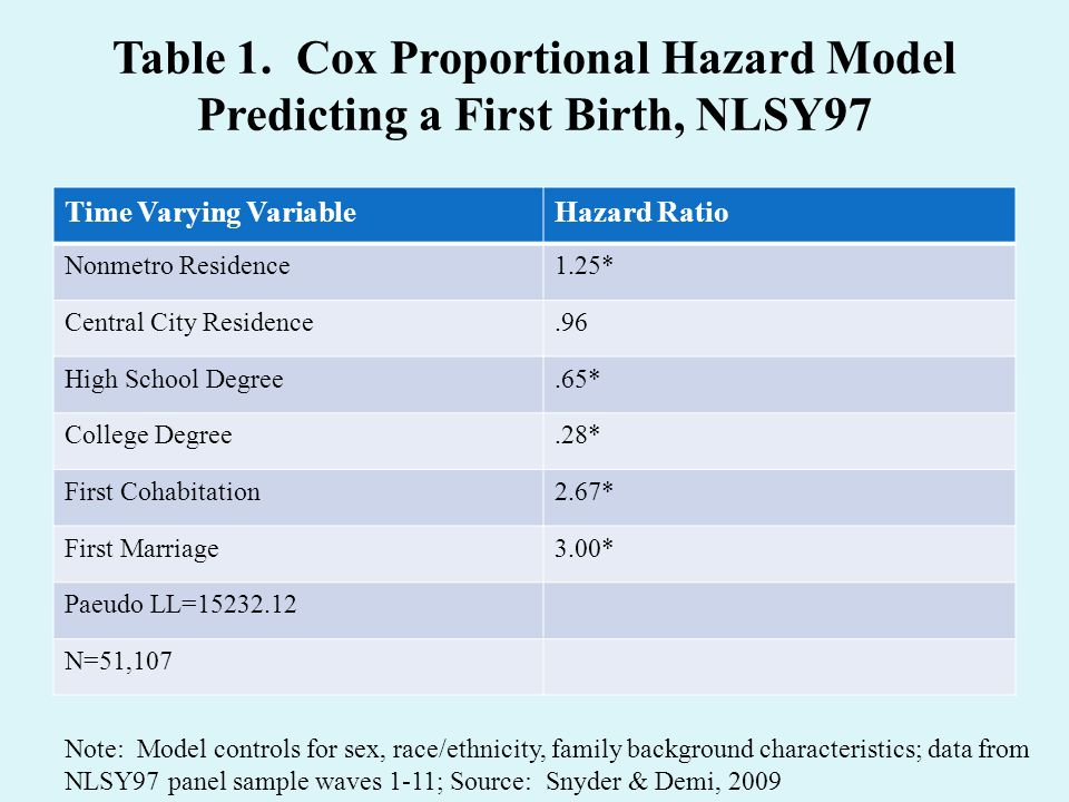 Table 1. Cox Proportional Hazard Model Predicting a First Birth, NLSY97 Time Varying VariableHazard Ratio Nonmetro Residence1.25* Central City Residen