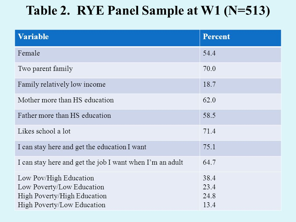 Table 2. RYE Panel Sample at W1 (N=513) VariablePercent Female54.4 Two parent family70.0 Family relatively low income18.7 Mother more than HS educatio