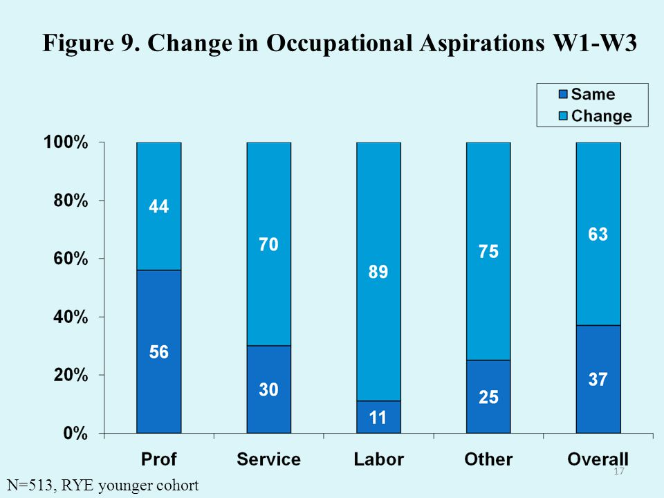 17 Figure 9. Change in Occupational Aspirations W1-W3 N=513, RYE younger cohort