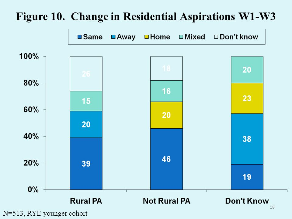 18 Figure 10. Change in Residential Aspirations W1-W3 N=513, RYE younger cohort