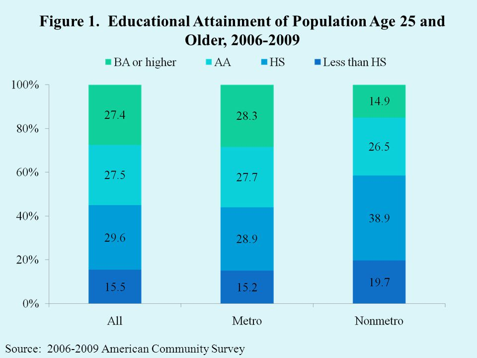 Figure 1. Educational Attainment of Population Age 25 and Older, 2006-2009 Source: 2006-2009 American Community Survey