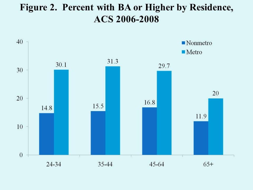 Figure 2. Percent with BA or Higher by Residence, ACS 2006-2008