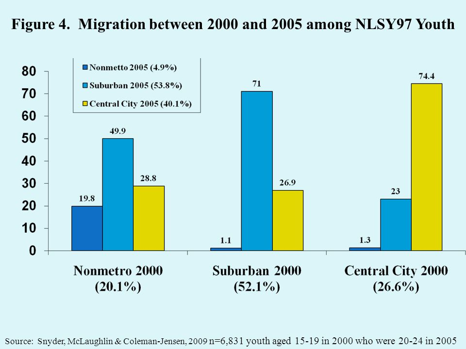Figure 4. Migration between 2000 and 2005 among NLSY97 Youth n=6,831 youth aged 15-19 in 2000 who were 20-24 in 2005 Source: Snyder, McLaughlin & Cole