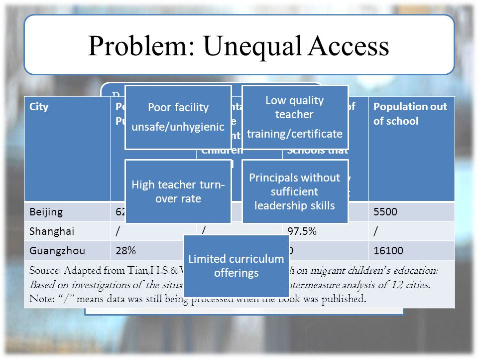 Problem: Unequal Access Barriers attending public school Cannot afford regular private school Low-quality Migrant Children School CityPercentage in Pu