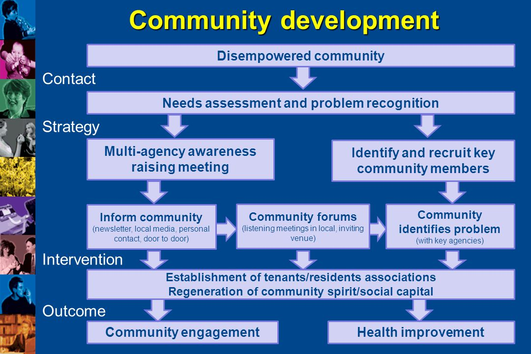 education for health DEB v109 Community development Disempowered community Needs assessment and problem recognition Establishment of tenants/residents