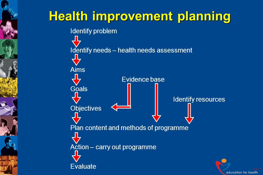 education for health DEB v109 Health improvement planning Identify problem Identify needs – health needs assessment Aims Goals Objectives Evidence bas