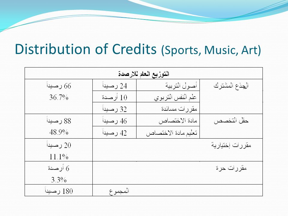 Distribution of Credits (Sports, Music, Art)