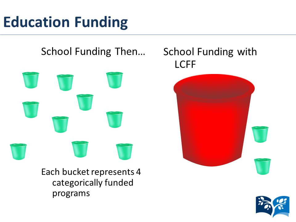 Education Funding School Funding Then… Each bucket represents 4 categorically funded programs School Funding with LCFF