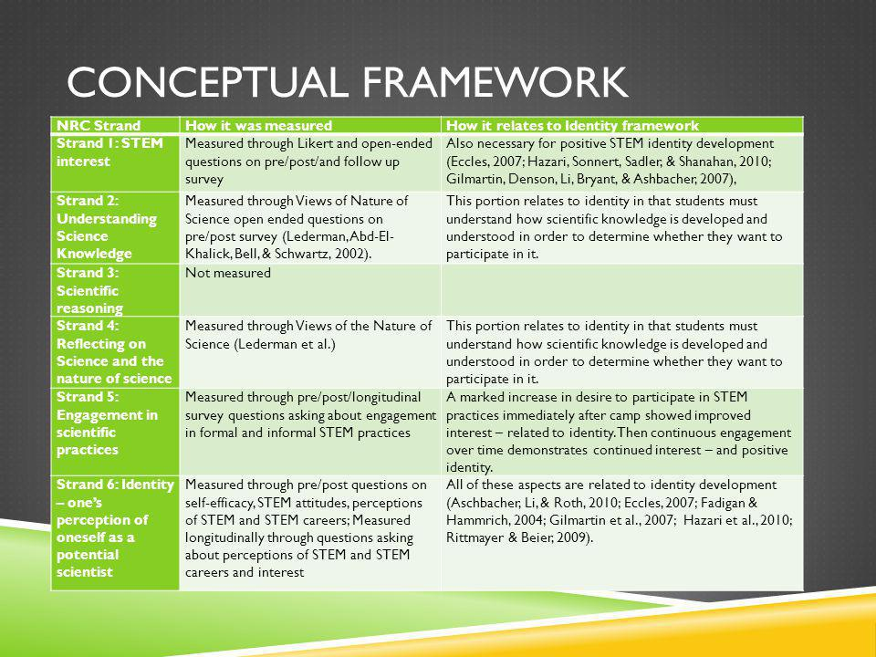 CONCEPTUAL FRAMEWORK NRC StrandHow it was measuredHow it relates to Identity framework Strand 1: STEM interest Measured through Likert and open-ended