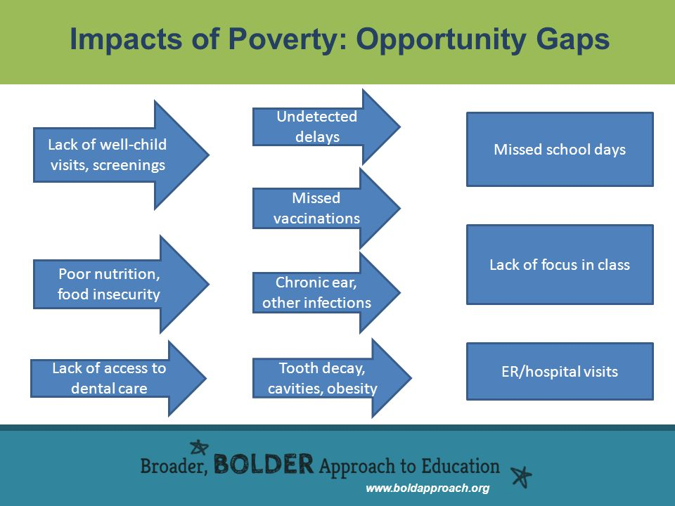 www.boldapproach.org Impacts of Poverty: Opportunity Gaps Lack of well-child visits, screenings Undetected delays Missed vaccinations Chronic ear, oth