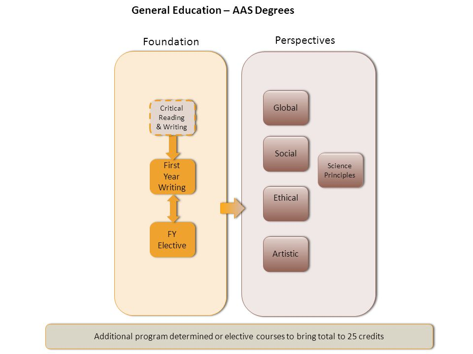 Additional program determined or elective courses to bring total to 25 credits General Education – AAS Degrees Perspectives Artistic Ethical Social Gl
