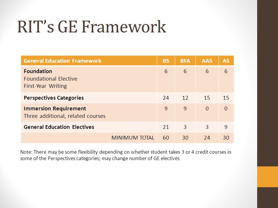 RITs GE Framework Note: There may be some flexibility depending on whether student takes 3 or 4 credit courses in some of the Perspectives categories;