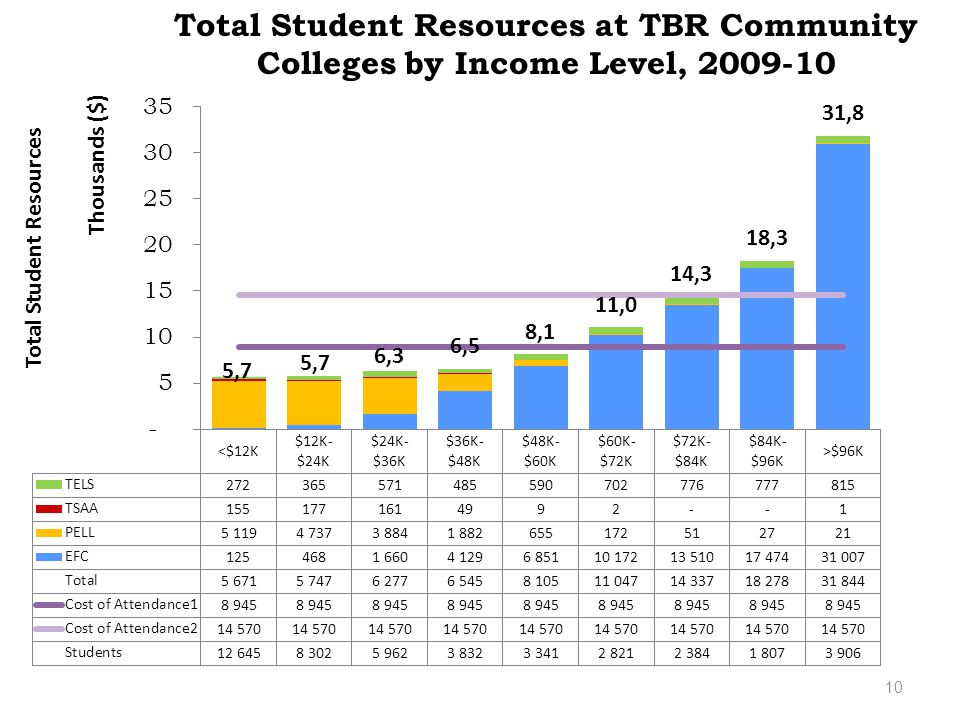 10 Total Student Resources at TBR Community Colleges by Income Level, 2009-10