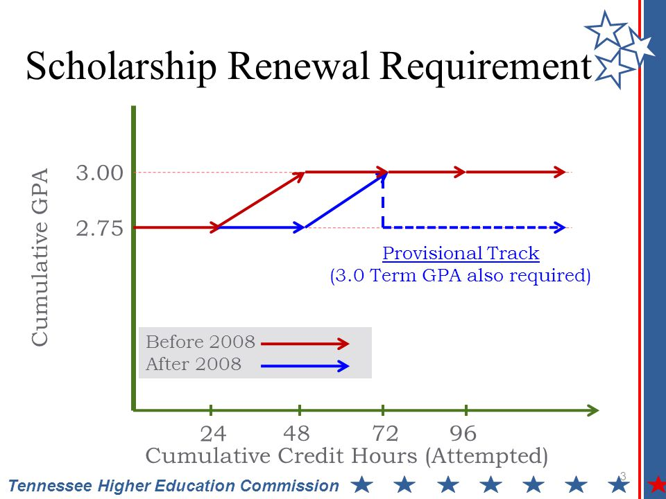 Scholarship Renewal Requirement 3 2.75 3.00 24 487296 Cumulative GPA Cumulative Credit Hours (Attempted) Before 2008 After 2008 Provisional Track (3.0 Term GPA also required) Tennessee Higher Education Commission