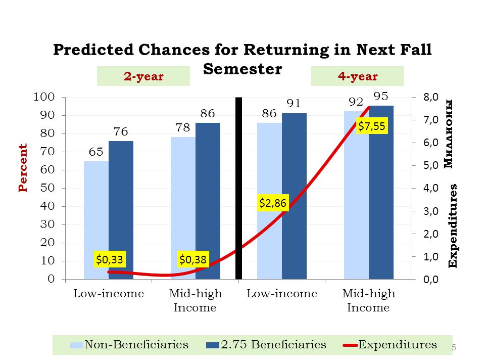 Predicted Chances for Returning in Next Fall Semester 5 2-year4-year Percent