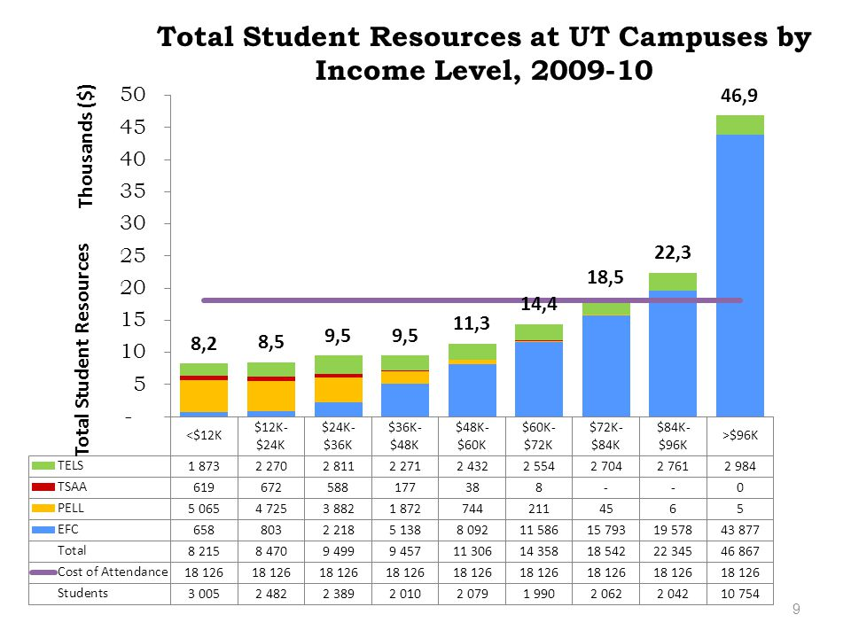 9 Total Student Resources at UT Campuses by Income Level, 2009-10