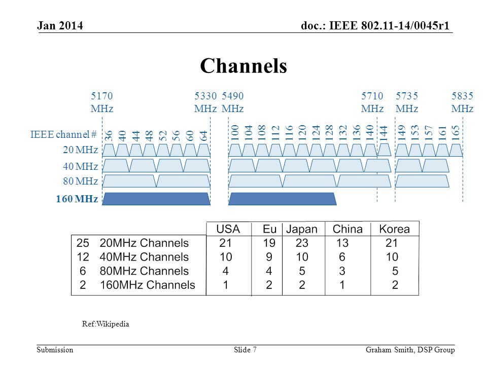 doc.: IEEE 802.11-14/0045r1 Submission Channels Jan 2014 Graham Smith, DSP GroupSlide 7 Ref:Wikipedia