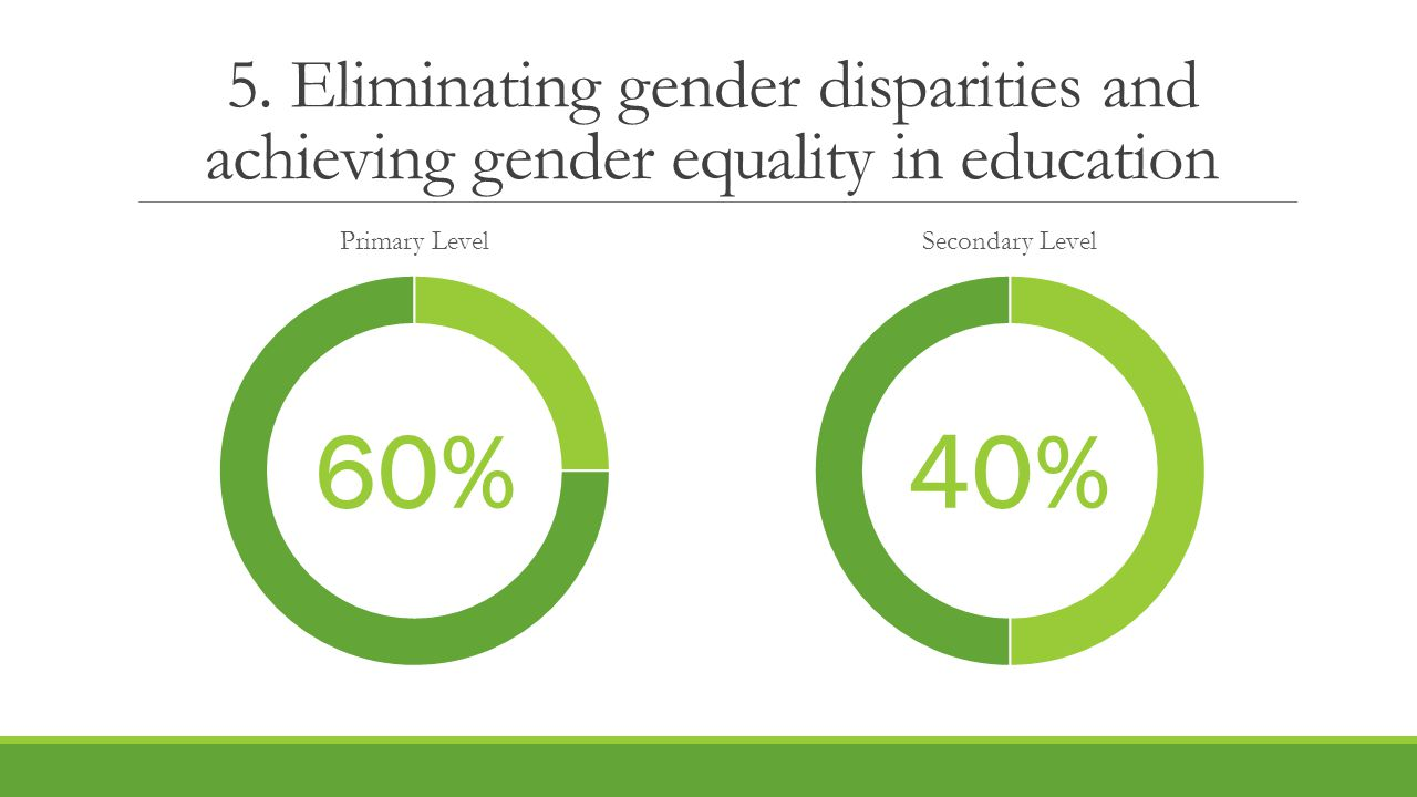 5. Eliminating gender disparities and achieving gender equality in education 40% 60%
