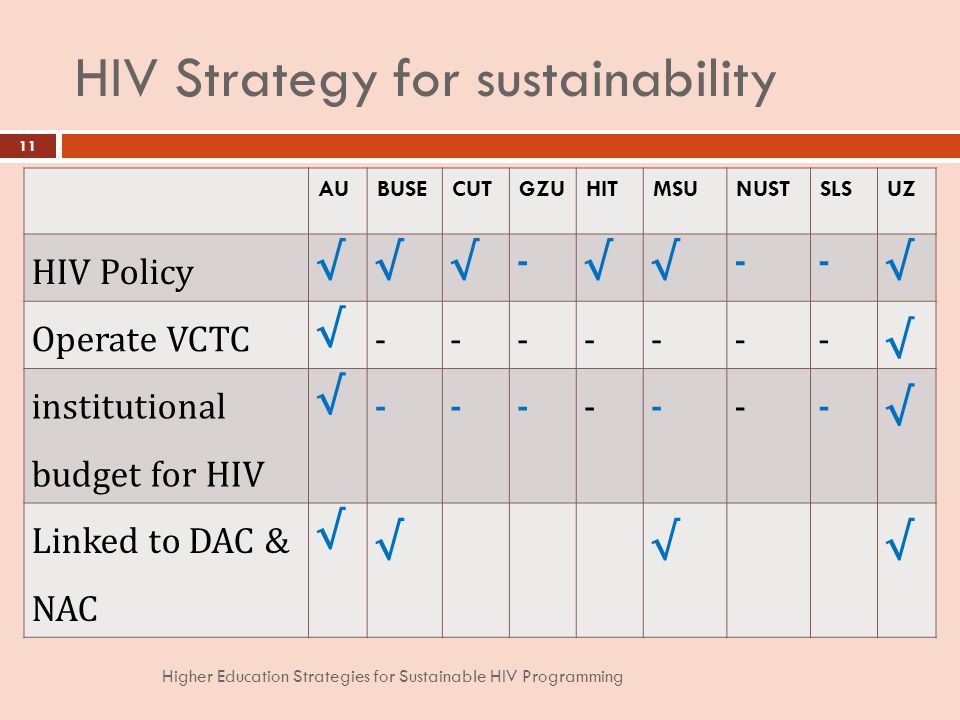 HIV Strategy for sustainability AUBUSECUTGZUHITMSUNUSTSLSUZ HIV Policy - -- Operate VCTC institutional budget for HIV Linked to DAC & NAC 11 Higher Education Strategies for Sustainable HIV Programming