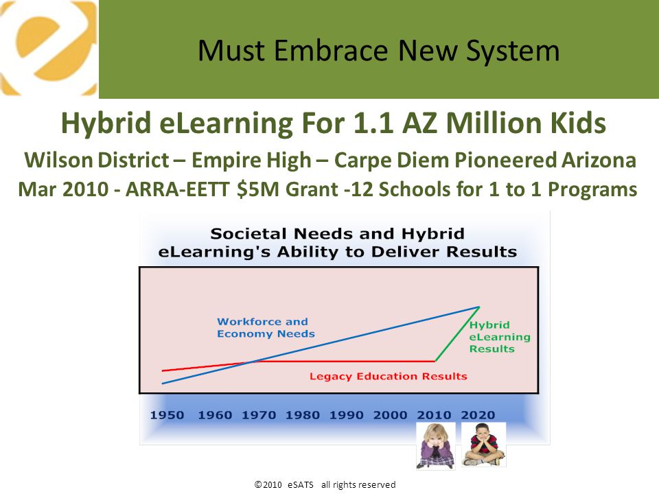 ©2010 eSATS all rights reserved Hybrid eLearning Promise Effect Factor of Only 0.3 State Level + District Level System Design PAYOFF NAEP Scores