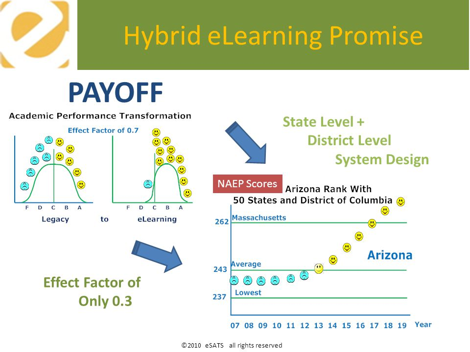 ©2010 eSATS all rights reserved Full Ten Year Implementation Primary Results for Arizona 80% State Student Population Career and College Ready Financially Pays for Self Cost Savings as Student Pace of Learning Increases to Early Graduation Full eLearning System => Save $1,000 per Student (10%) While Increasing eLearning Savvy Teacher Salaries 20%