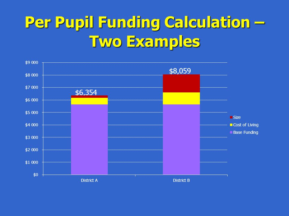 Per Pupil Funding Calculation – Two Examples $8,059 $6,354