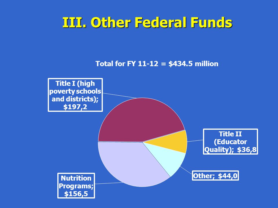 III. Other Federal Funds