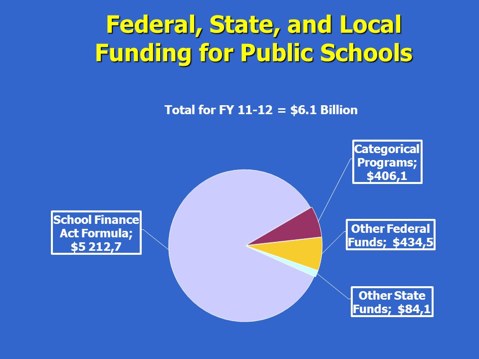 I: School Finance Act Formula Per Pupil Funding Funded Pupil Count Total Program Funding