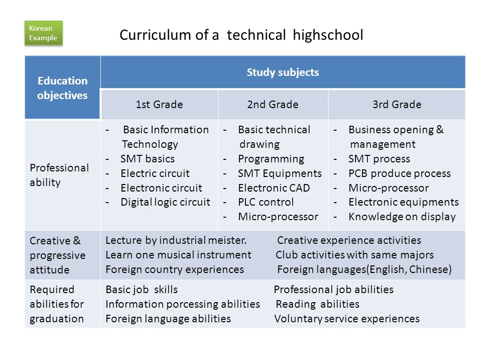 Curriculum of a technical highschool Education objectives Study subjects 1st Grade2nd Grade3rd Grade Professional ability - Basic Information Technology -SMT basics -Electric circuit -Electronic circuit -Digital logic circuit -Basic technical drawing -Programming -SMT Equipments -Electronic CAD -PLC control -Micro-processor -Business opening & management -SMT process -PCB produce process -Micro-processor -Electronic equipments -Knowledge on display Creative & progressive attitude Lecture by industrial meister.