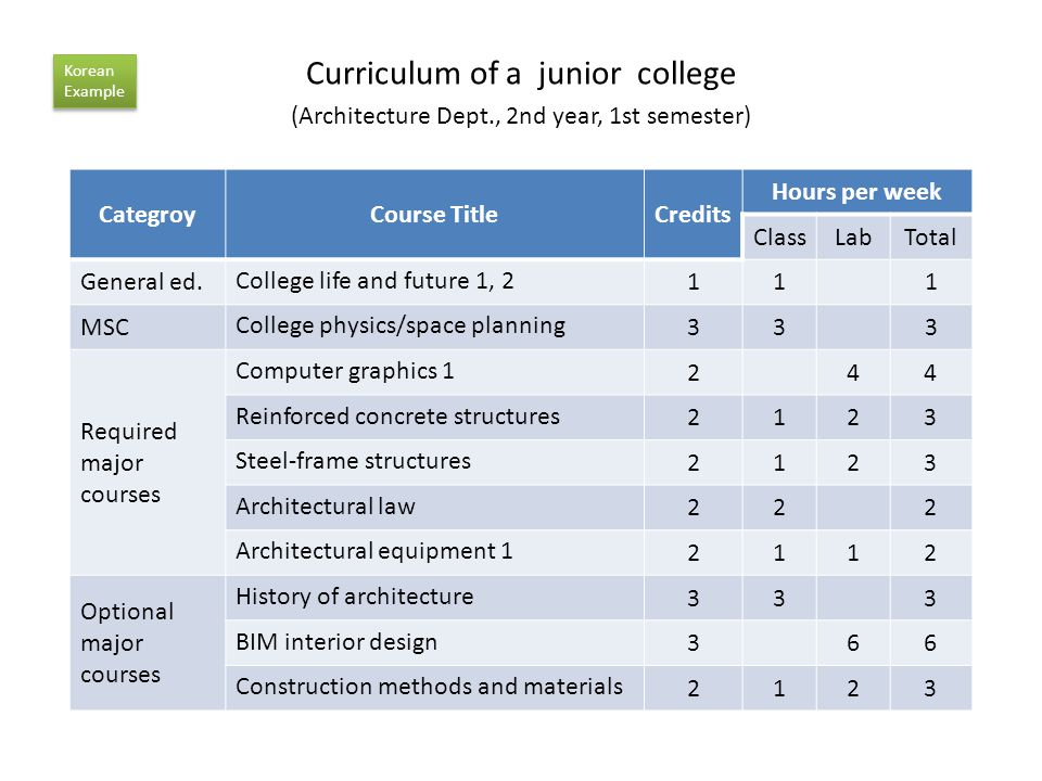 Curriculum of a junior college (Architecture Dept., 2nd year, 1st semester) CategroyCourse TitleCredits Hours per week ClassLabTotal General ed.