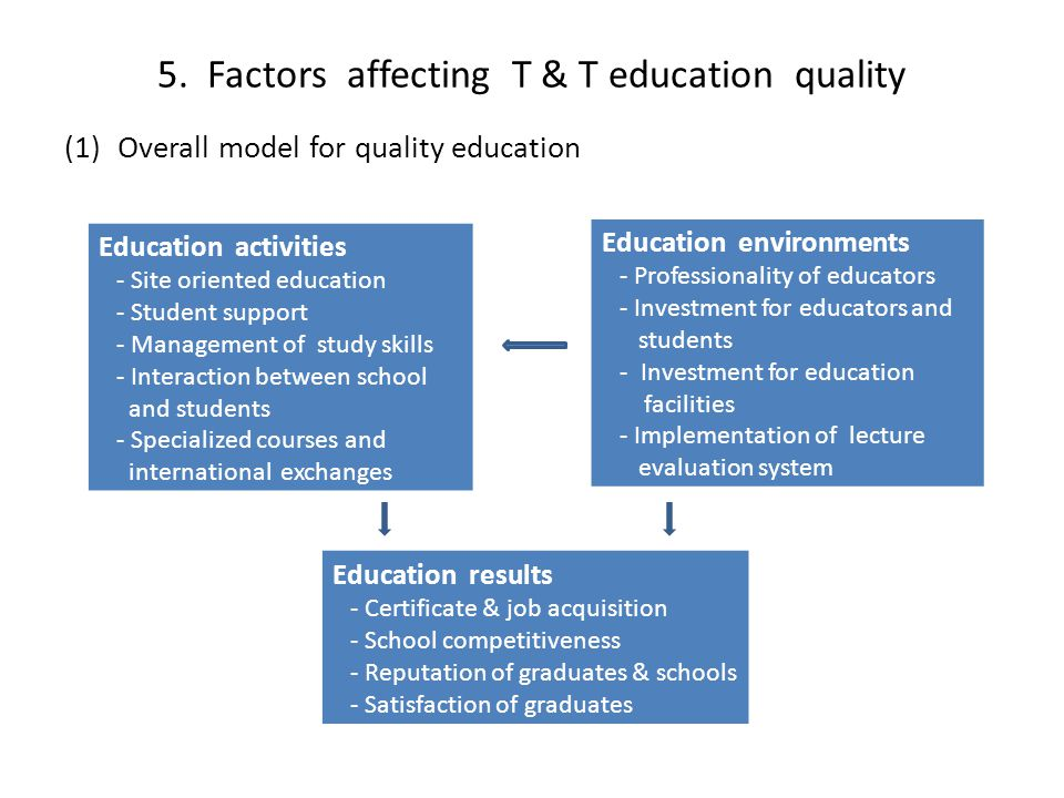 5. Factors affecting T & T education quality (1)Overall model for quality education Education activities - Site oriented education - Student support -