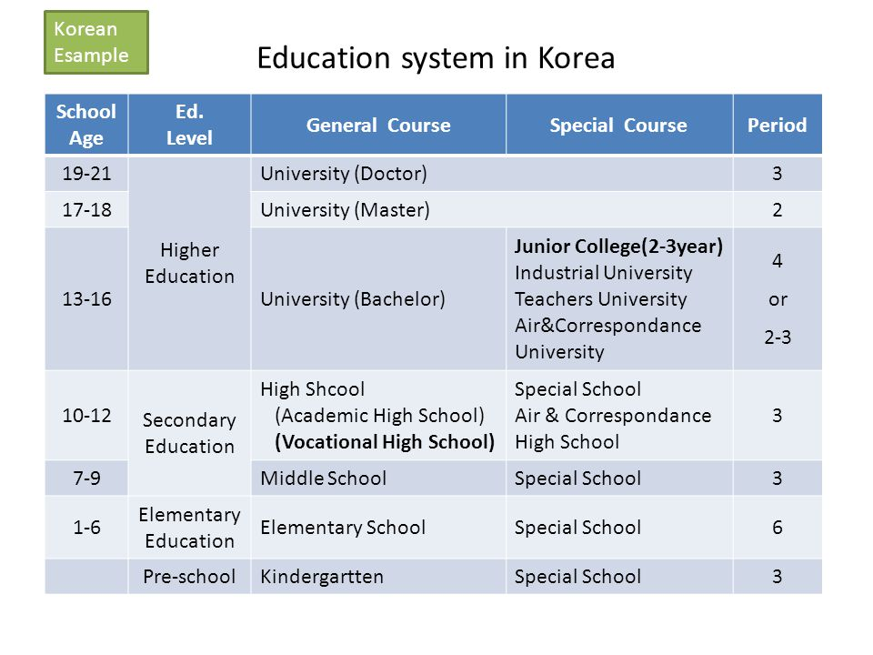 Education system in Korea School Age Ed.