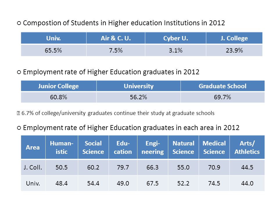 Compostion of Students in Higher education Institutions in 2012 Employment rate of Higher Education graduates in 2012 6.7% of college/university graduates continue their study at graduate schools Employment rate of Higher Education graduates in each area in 2012 Junior CollegeUniversityGraduate School 60.8%56.2%69.7% Univ.Air & C.