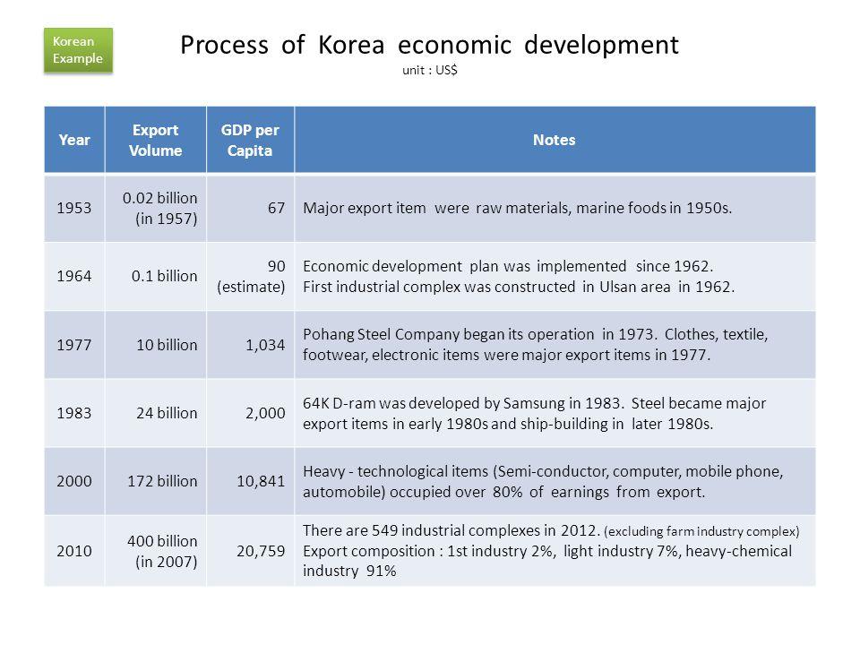 Process of Korea economic development unit : US$ Year Export Volume GDP per Capita Notes 1953 0.02 billion (in 1957) 67Major export item were raw materials, marine foods in 1950s.